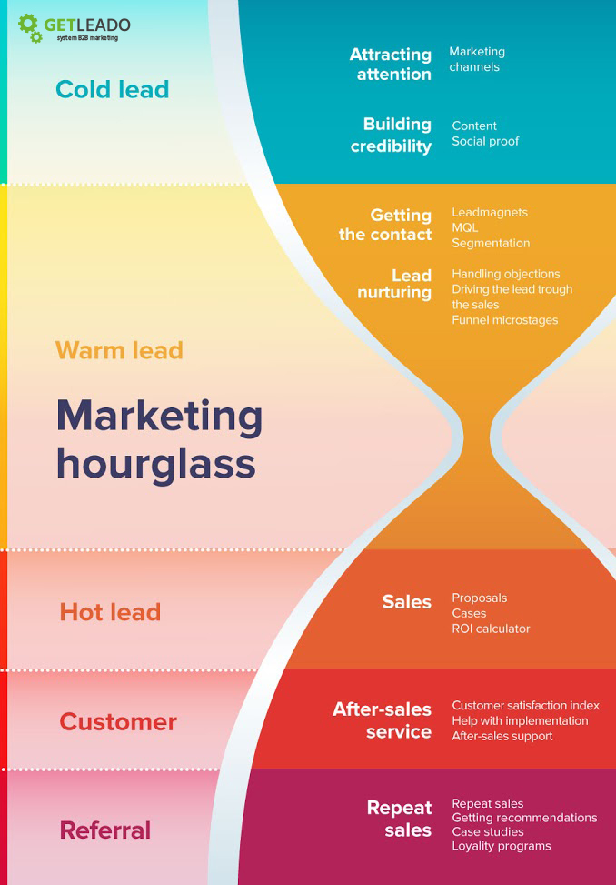 b2b marketing strategy framework sales funnel